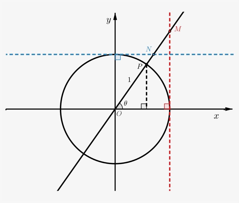 Unit Circle With Point P Marked On Circle - Diagram, transparent png #10060062