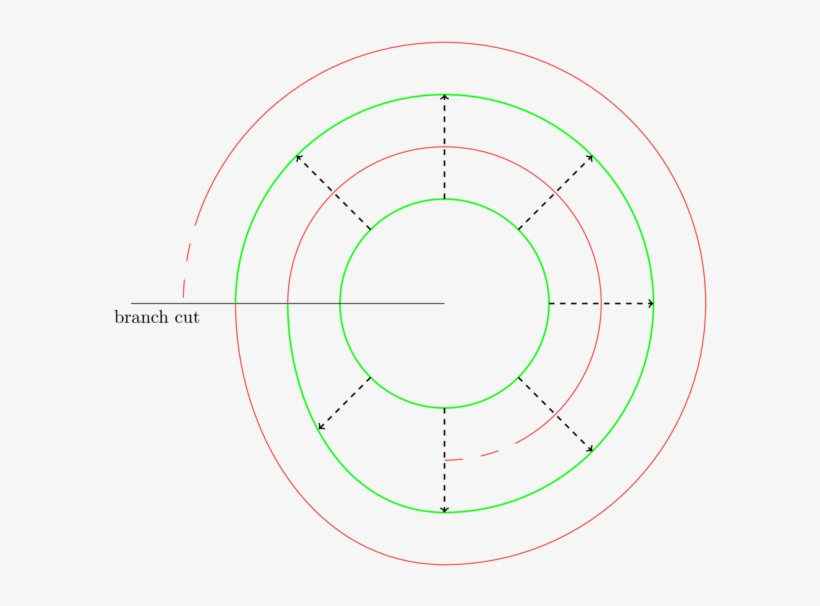 Here Is A Picture Of The Squaring Map P2(z)=z2 (restricted - Circle, transparent png #10060794