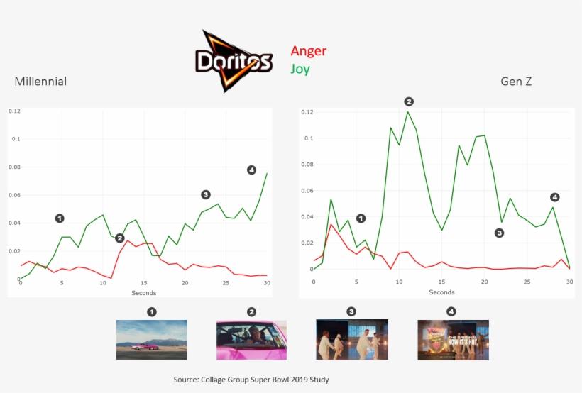 Doritos' Net Score Was Low For Both Millennials And - Doritos, transparent png #10110501