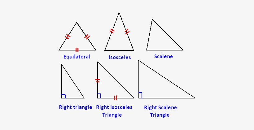 Scalene Triangle Outline Different Types...