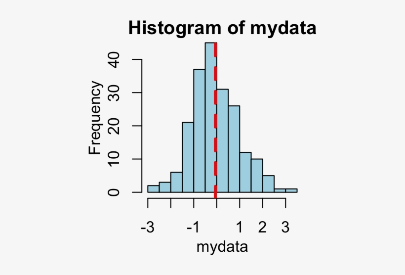 How To Add Straight Lines To A Plot Using R Statistical - R, transparent png #1062224