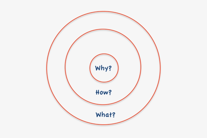 Sinek's Golden Circle Hits On Some Core Truths And - Can't I Color The Cat?, transparent png #1071604