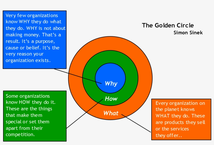 "Another Important Point The Inner Circles, ""why"" & - Simon Sinek S Golden Circle, transparent png #1072199"