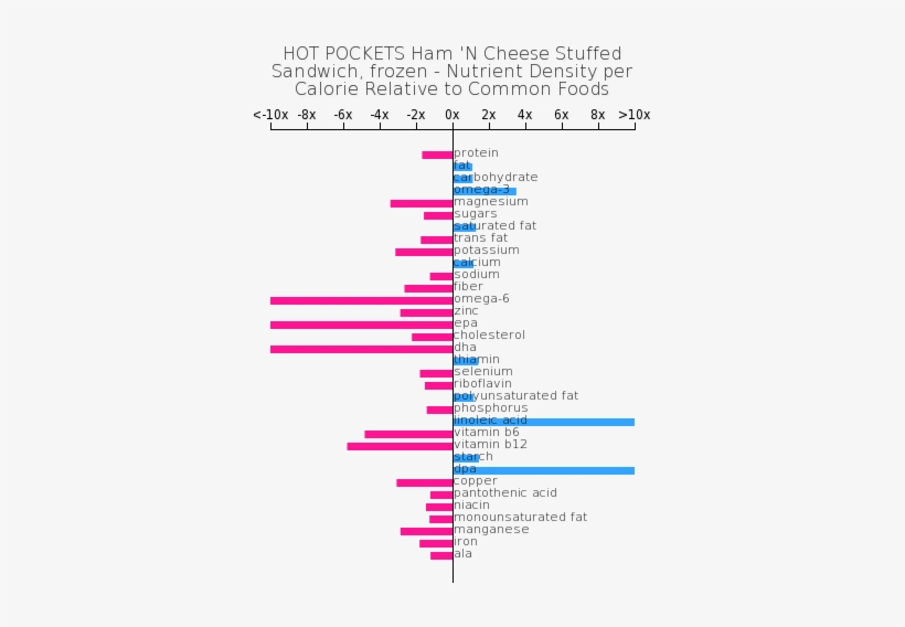 Nutrient Composition Relative To Common Foods - Hot Pockets Ham 'n Cheese Stuffed Sandwich, transparent png #1084542
