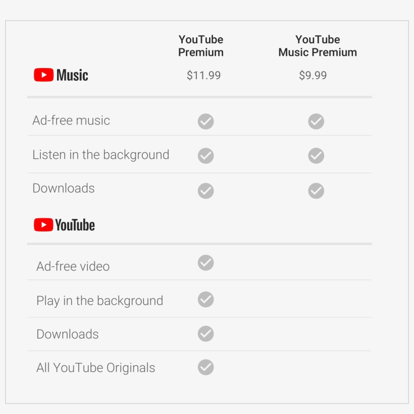 According To Google's Blog Post, Nothing Is Changing - Youtube Music Vs Youtube Premium, transparent png #111346