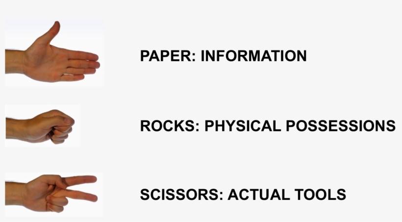 Pre-digital Rock Paper Scissors - Rock Paper Scissors, transparent png #1114002