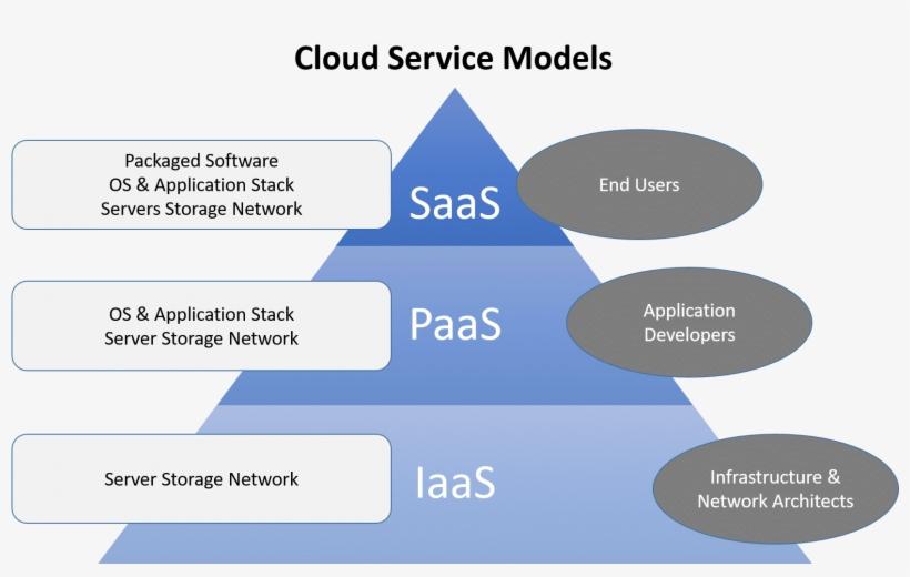 Cloud Computing Service Models Diagrams - Service Model In Cloud Computing, transparent png #1174797