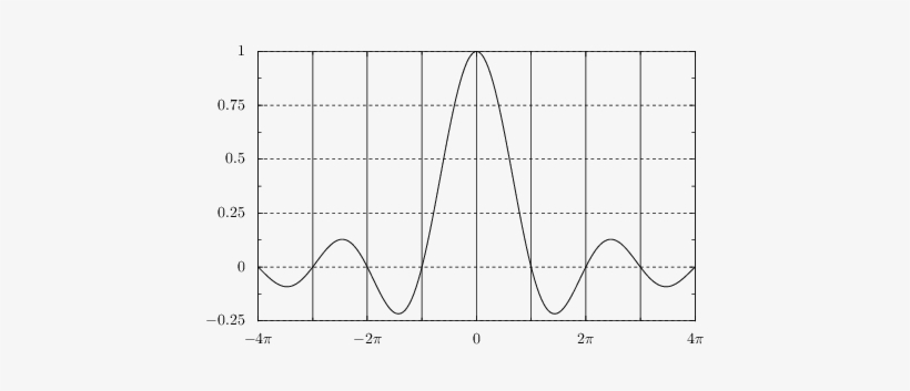 Drawing A Graph With Grid Lines - Python Axis Grid, transparent png #1182641