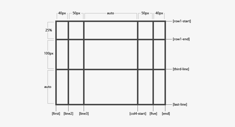 Grid With User Named Lines - Css Grid, transparent png #1182687