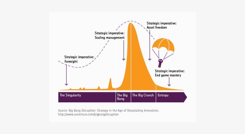 Shark Fin Model Chart - Shark Fin Big Bang Disruption, transparent png #1200078