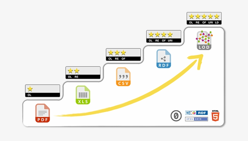 5 Star Steps - Open Data 5 Star Model, transparent png #1241975
