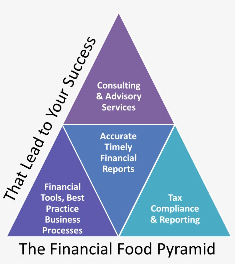 Restaurant Accounting Financial Food Pyramid Image - Accounting Pyramid Control Reporting, transparent png #1360357