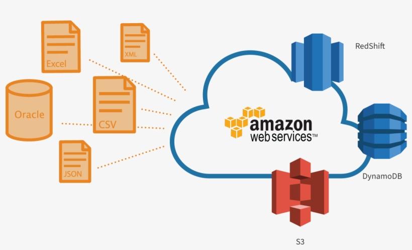 It Also Supports Csv, Excel, Xml, Json, Oracle, Sql - Amazon Web Services, transparent png #1424765