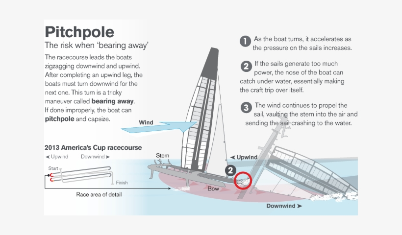 How To Pitchpole S Cup, The Boat, Over The, Catamaran, - Boat, transparent png #150901