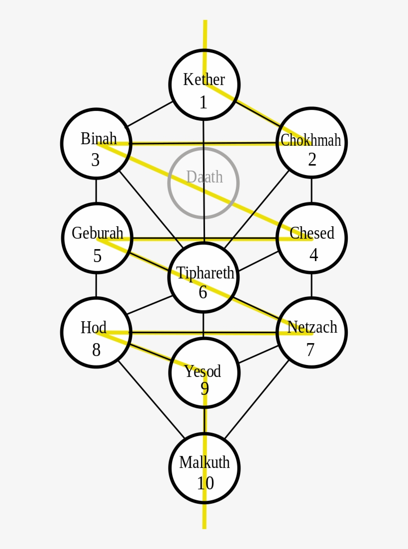 Tree Of Life Wk Tree Of Life Kabbalah Hebrew Free Transparent Png Download Pngkey The tree of life is a diagram used in various mystical traditions. life wk tree of life kabbalah hebrew