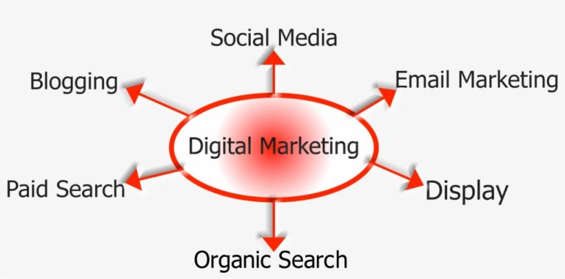 Digital, Seo, Ppc, Social Media, And Content Marketing - Email Marketing Target Market, transparent png #1613777