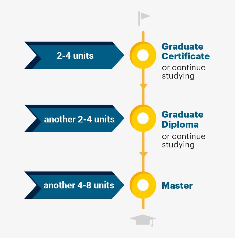 Diploma In Business Or Graduate Certificate In Business - Postgraduate Education, transparent png #1673070