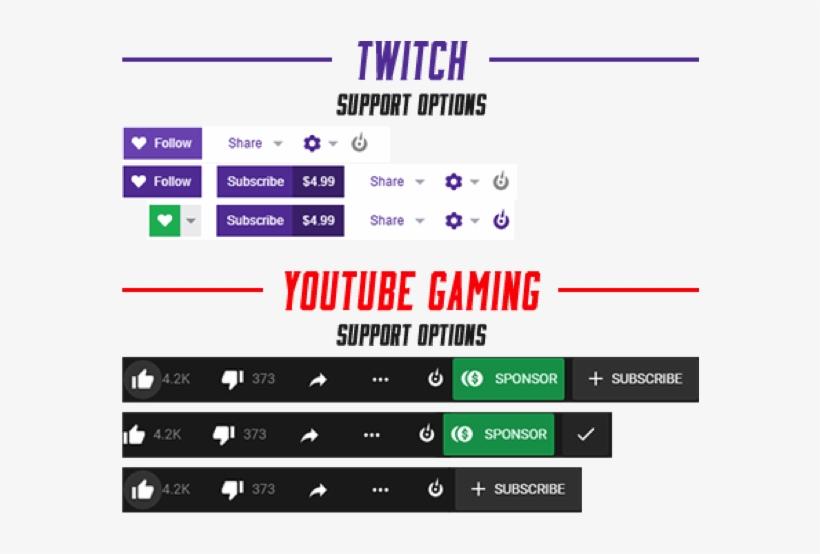Ways To Support Streamers On Twitch And Youtube Gaming - Twitch Vs Youtube Gaming, transparent png #176980