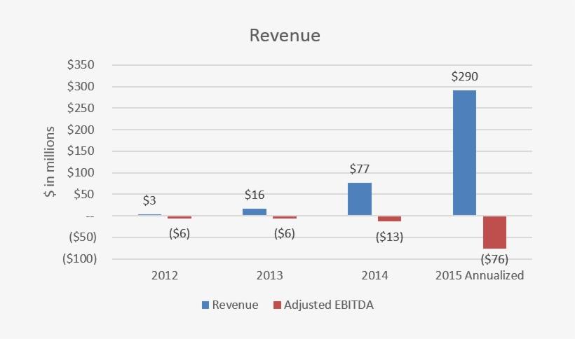1 - Blue Apron Sales Growth, transparent png #1703327