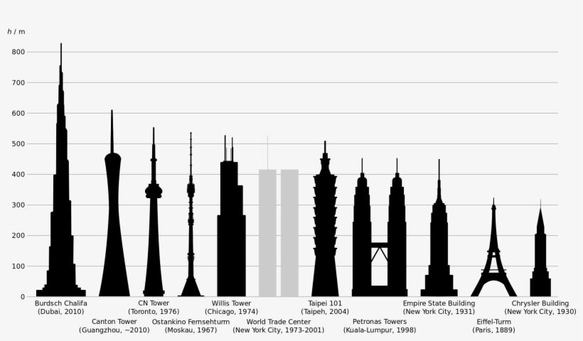Open - World Trade Center Chrysler Building Empire State Building, transparent png #1744657