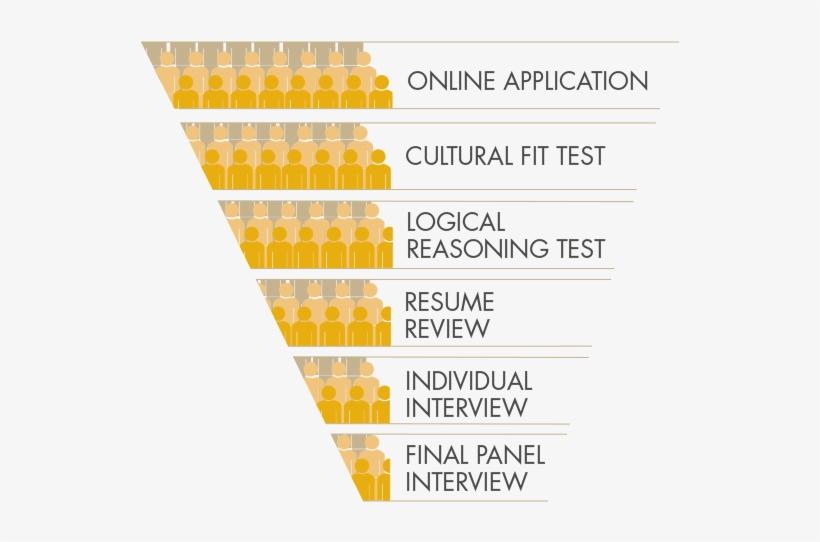 Internship Program Selection Process At Anheuser Busch - Graphic