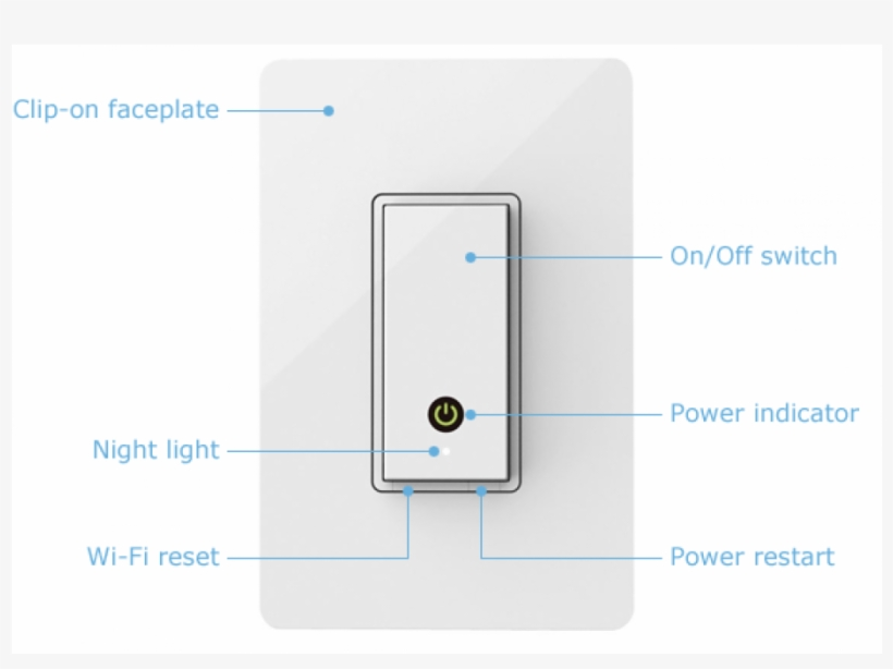 "Belkin Wemo Light Switch - Belkin Wemo Light Switch, 5"" X 3-1/3"" X 2-1/8"", transparent png #1886019"