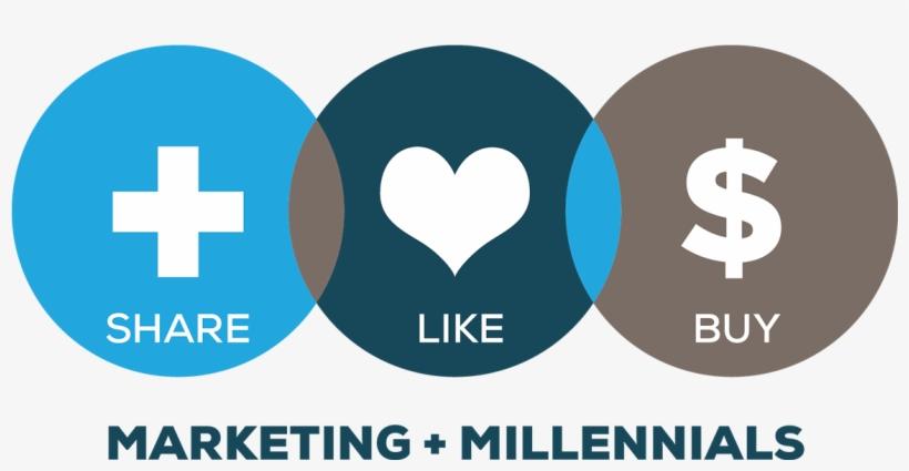 Share Like Buy Millennials - Marketing To Millennials, transparent png #1970214