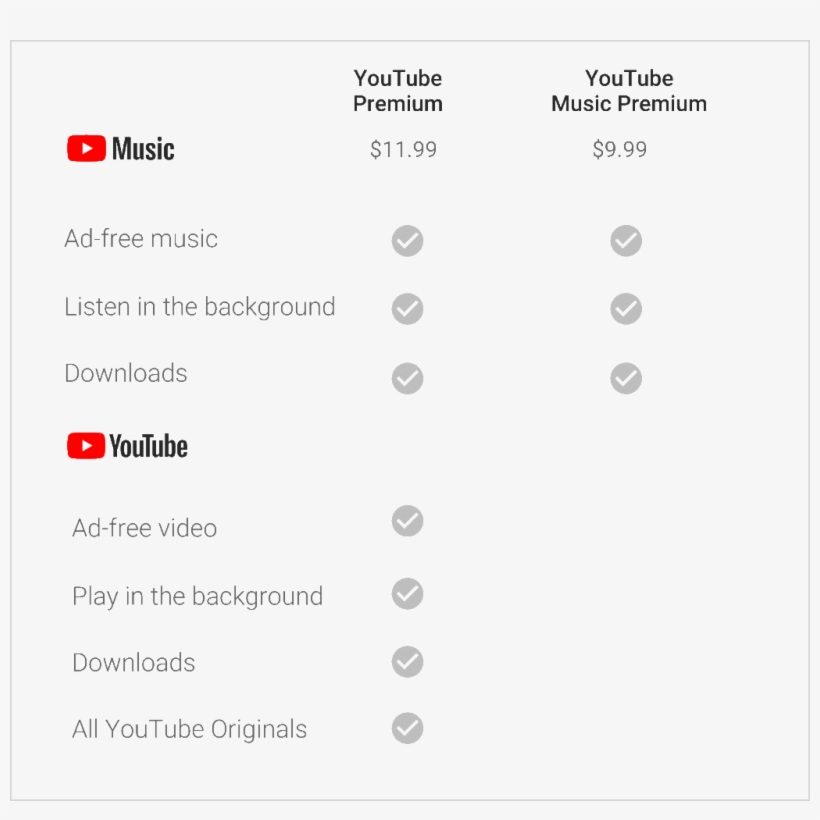 What Is Youtube Music, Youtube Music Premium And Youtube - Youtube Premium Vs Youtube Music, transparent png #2078000