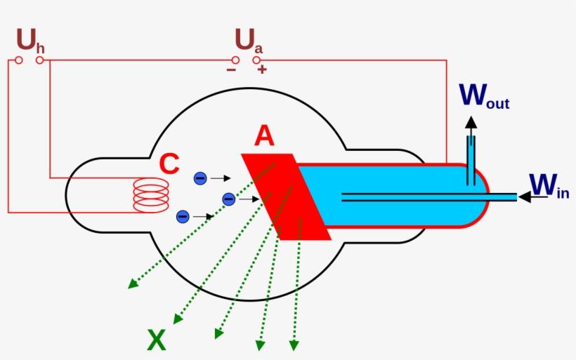 file watercooledxraytube svg production of x rays using rh pngkey com