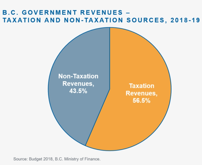 The Accompanying Pie Chart Shows The Mix Of Taxation Diagram