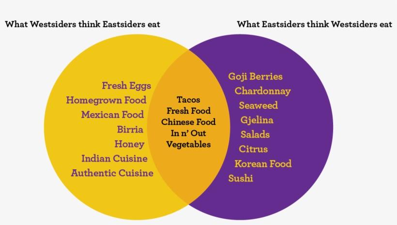 Venn Food Diagram - Los Angeles, transparent png #2137567