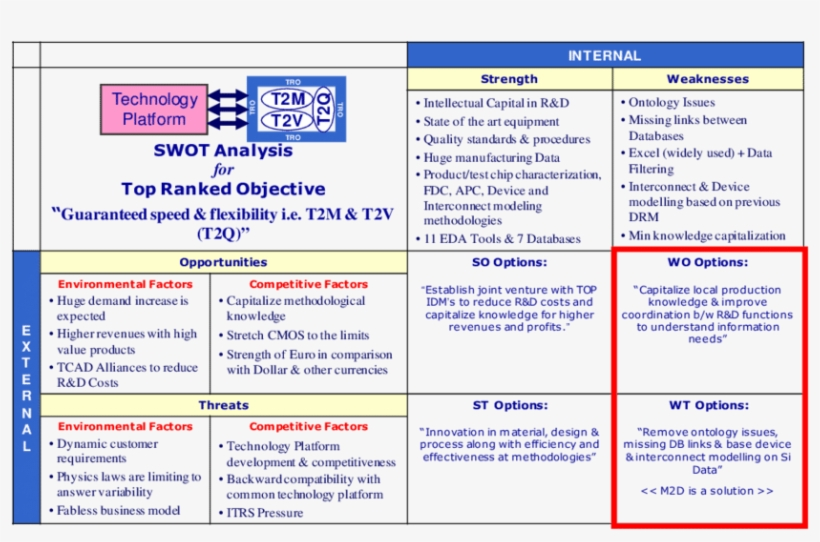 Swot Analysis Results Strategies A & B Are Already - Dynamic Swot Analysis, transparent png #2203034