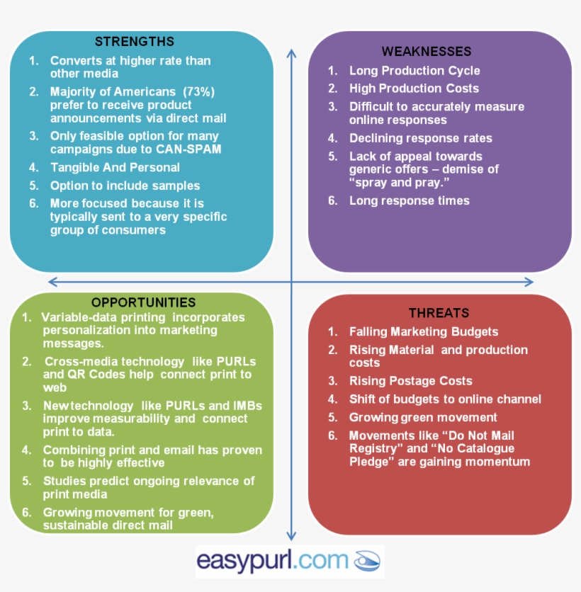 Swot Analysis Of Direct Mail - Swot Analysis Email Marketing, transparent png #2203712