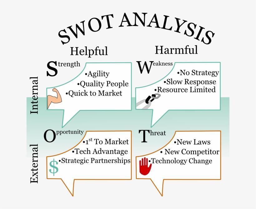 Swot Analysis - Swot Analysis Examples Urban Planning - Free
