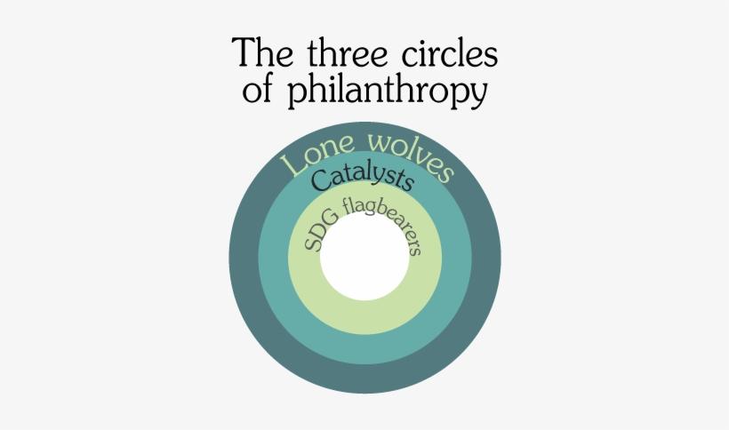 The Three Circles Of Philanthropy - Circle, transparent png #2208566