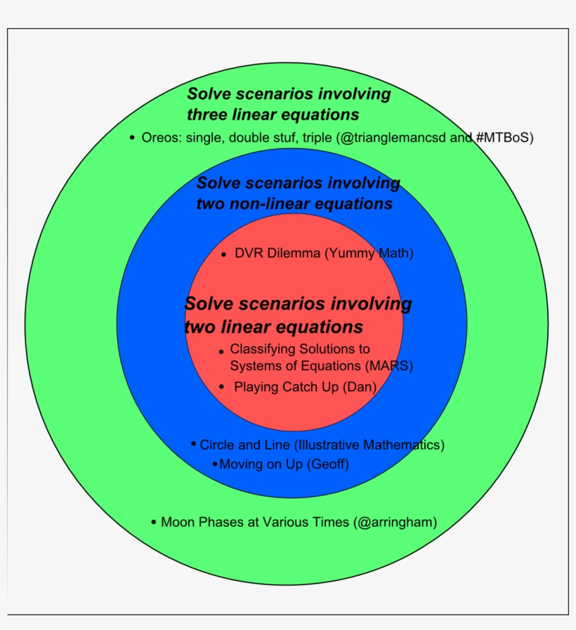 Circle S Curriculum Worksheets - Concentric Method Of Curriculum Construction, transparent png #2208587