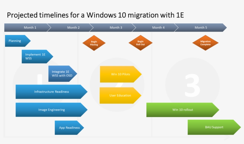 Celebration Planning - Windows 10 Deployment Project Plan Template