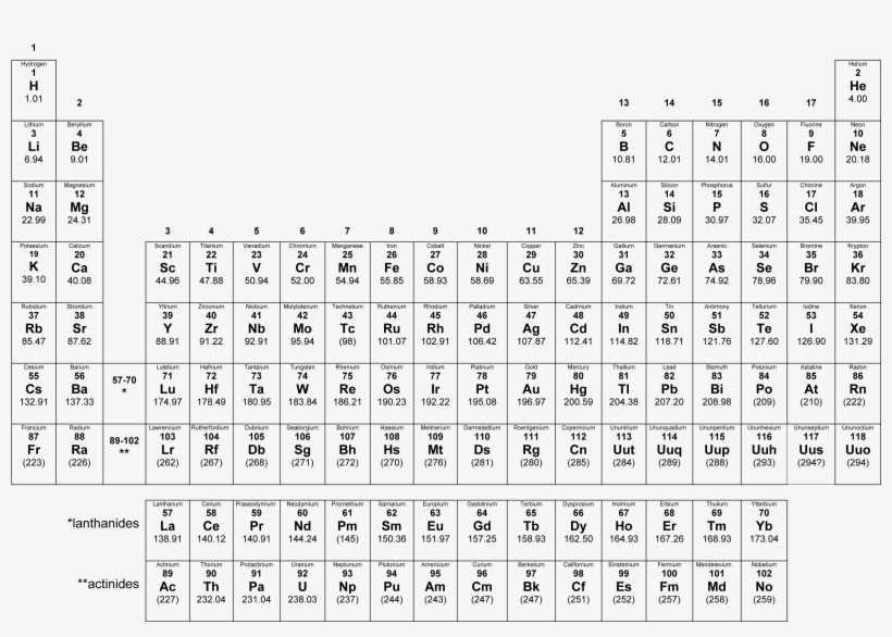 It is a picture of Printable Periodic Table With Charges with regard to grade 9