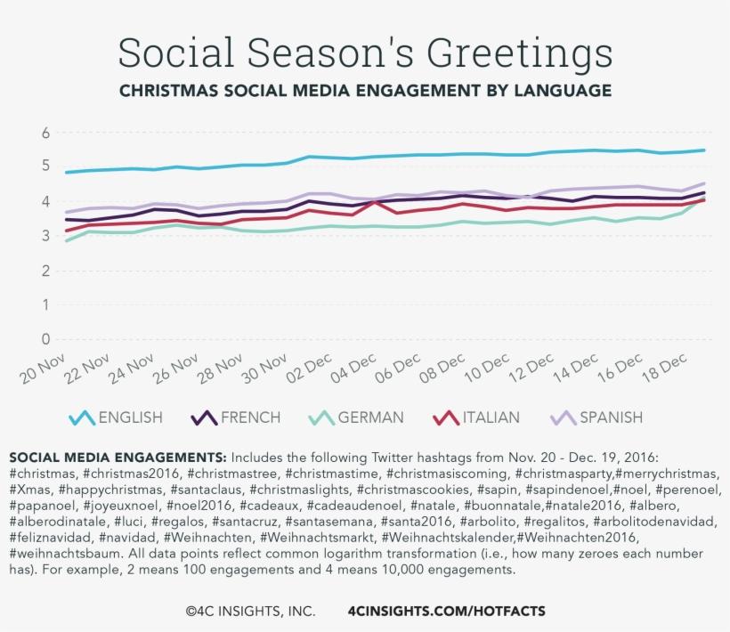 Social Season's Greetings Impact Report - Report, transparent png #2346636