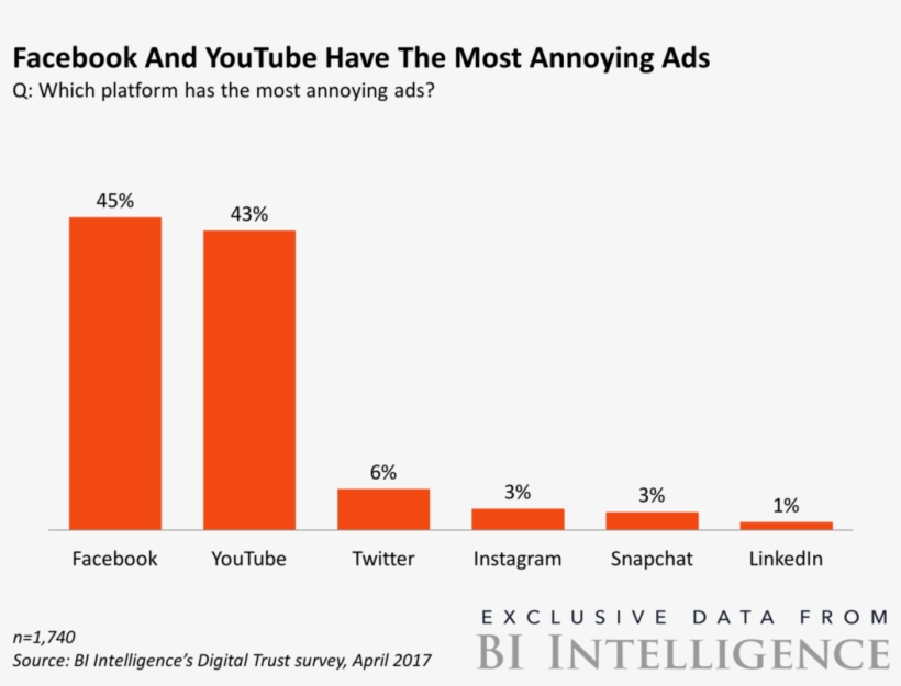 Half Of Millennials Think Youtube Has The Most Annoying - Most Annoying Ads On Youtube, transparent png #2408136
