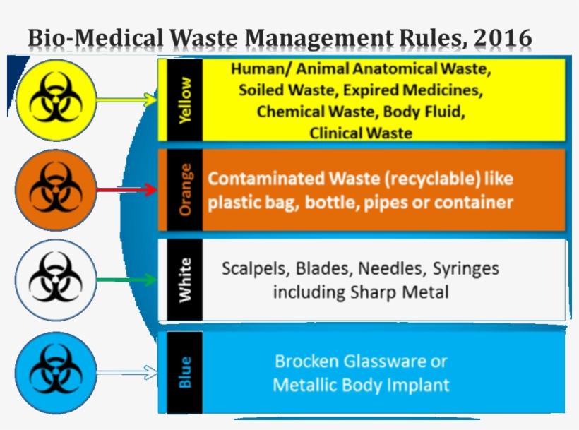 Image Result For Biomedical Waste - Biomedical Waste Management 2017 India, transparent png #2429089