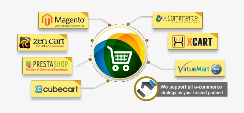 E-commerce Platforms - Ecommerce Web Development Platforms, transparent png #2475488