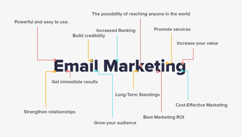 Email Marketing Benefits - Benefits Of Email Marketing Png, transparent png #2486002