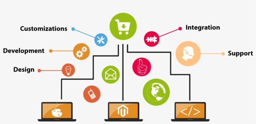 Ecommerce Website Design - Mini E Commerce Website, transparent png #2560031