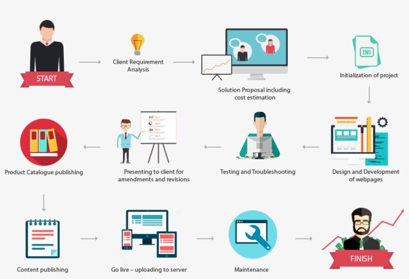 E-commerce Website Development Company In Mumbai - Business Process Di E Commerce, transparent png #2560084