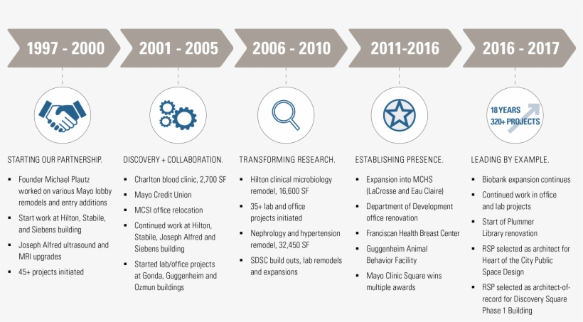 Mayo Clinic Relationship Timeline - Mayo Clinic - Free