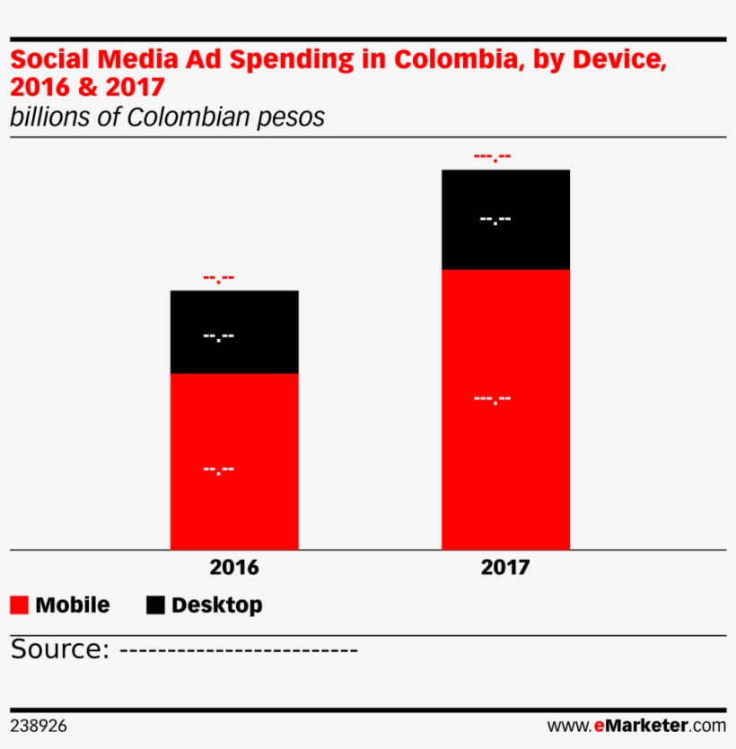 Social Media Ad Spending In Colombia, By Device, 2016 - Youtube Age Demographics 2017, transparent png #2688491