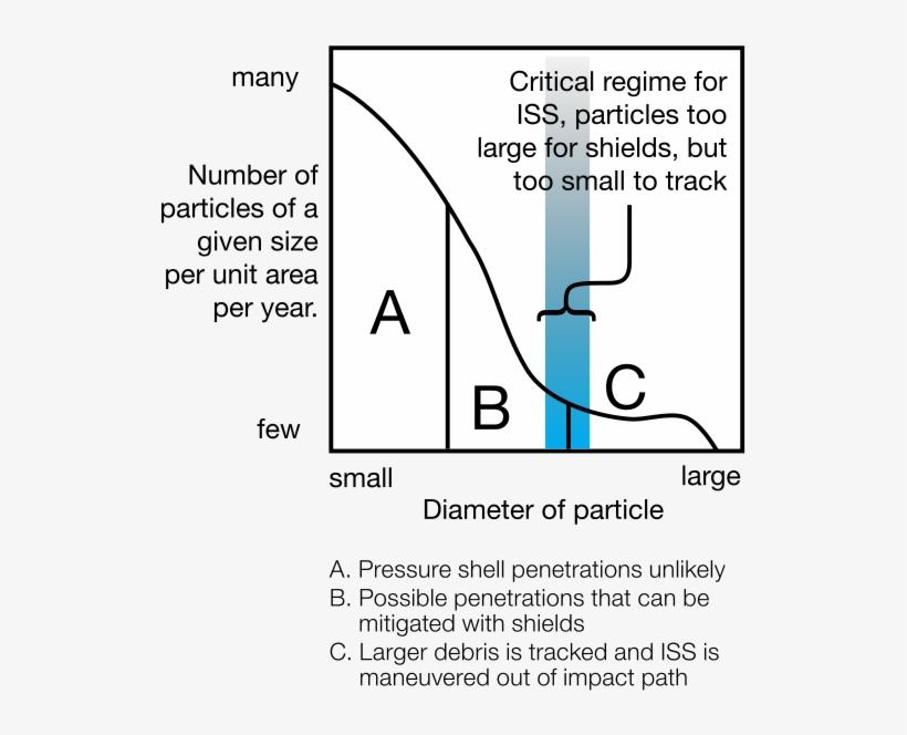 iss micrometeoroid and orbital debris protection - diagram