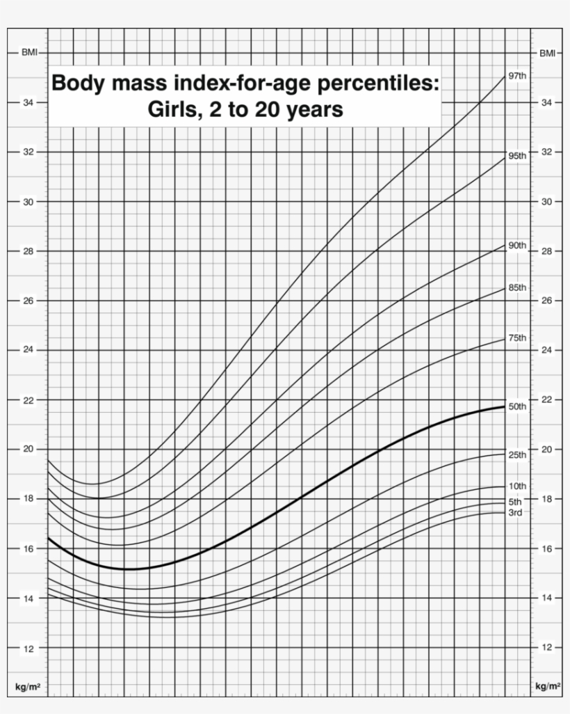 Body Mass Index For Age Percentiles, Girls, 20 To 200   Bmi Growth ...