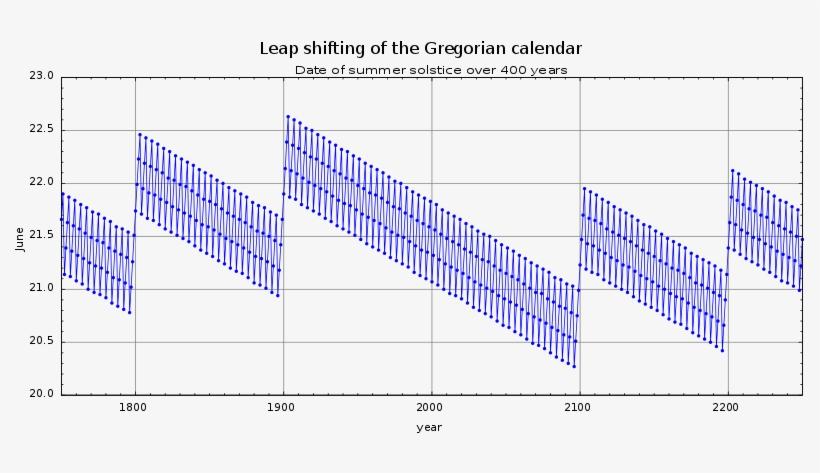 File - Gregoriancalendarleap Solstice - Svg - Type Of Calendar Do We Use, transparent png #2711825